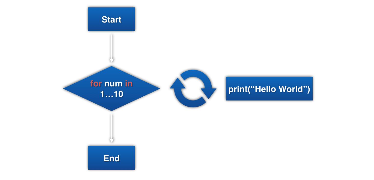 Control Flow Structure